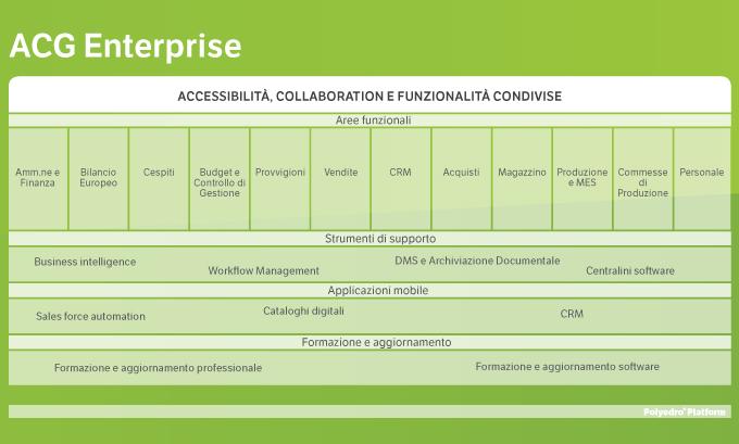 tabella acg enterprise